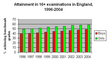 sociology education gender educational attainment