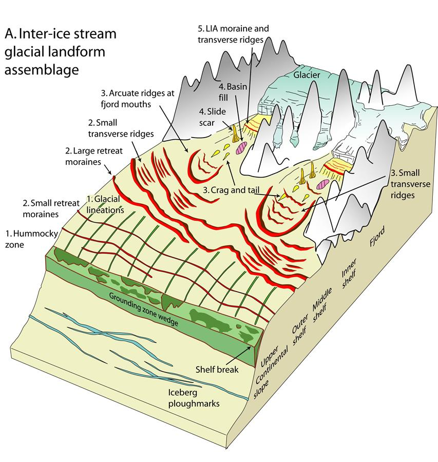 Blog diagrams of two different landforms and their evolution over ...
