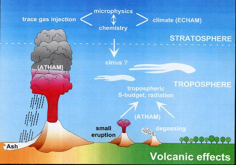 Effects of Volcanoes in the Atmosphere